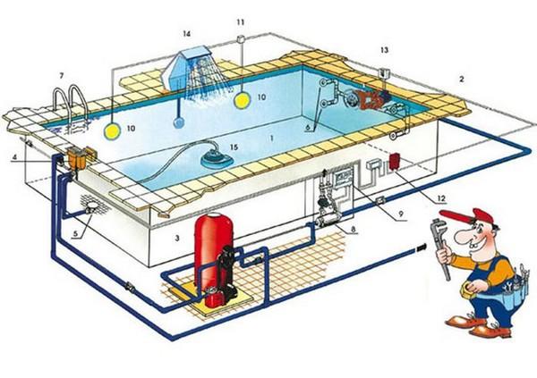 фильтр для очистки воды в бассейне фото