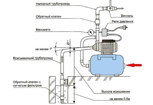 установка обратного клапана на насосную станцию фото
