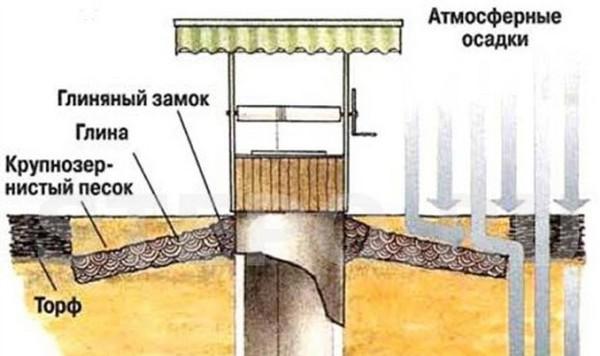 как правильно выкопать колодец на даче фото