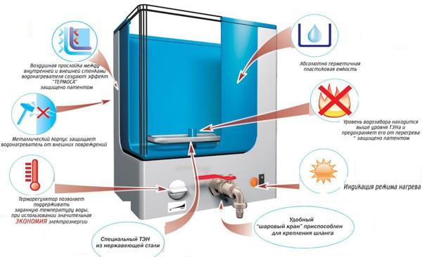 водонагреватель для дачи наливной с нагревателем фото