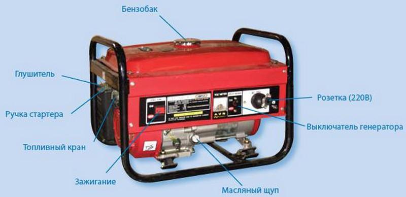 электрогенераторы бензиновые для дачи фото