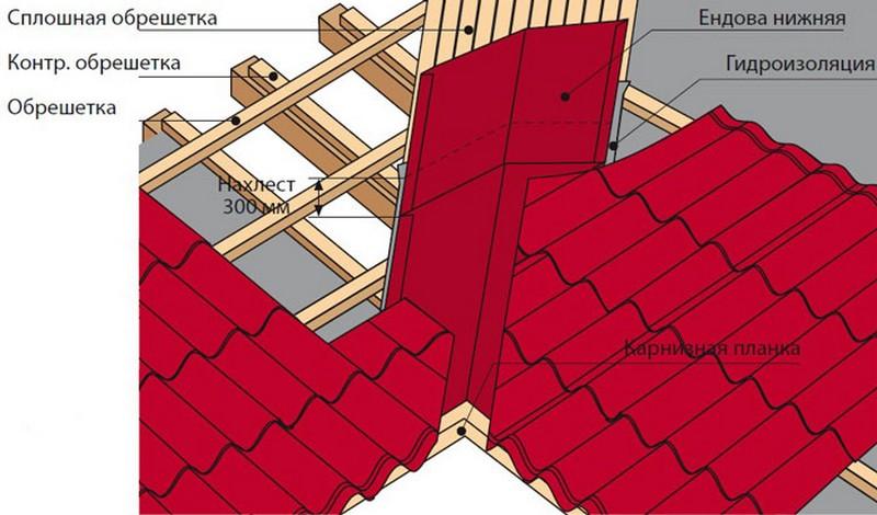 как сделать крышу из металлочерепицы фото