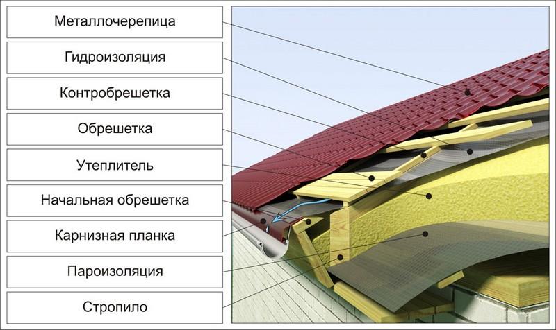 устройство крыши из металлочерепицы фото