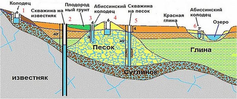 глубина абиссинского колодца фото