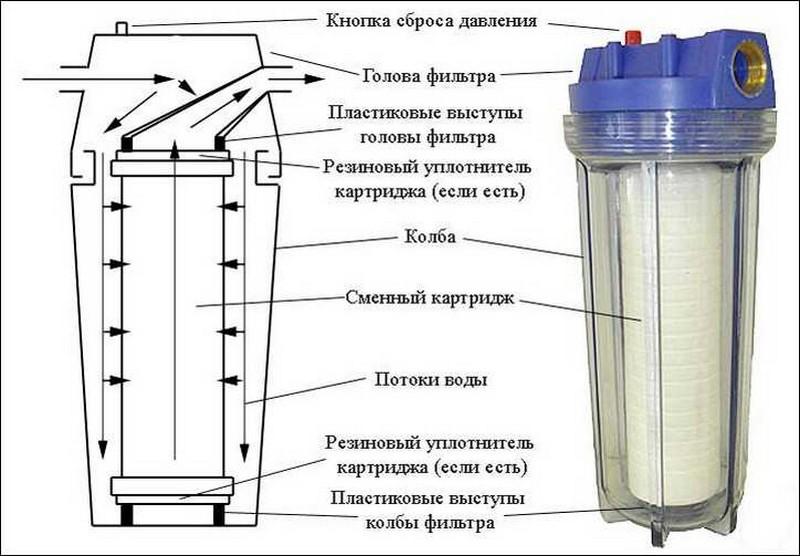 картриджный фильтр для бассейна своими руками фото