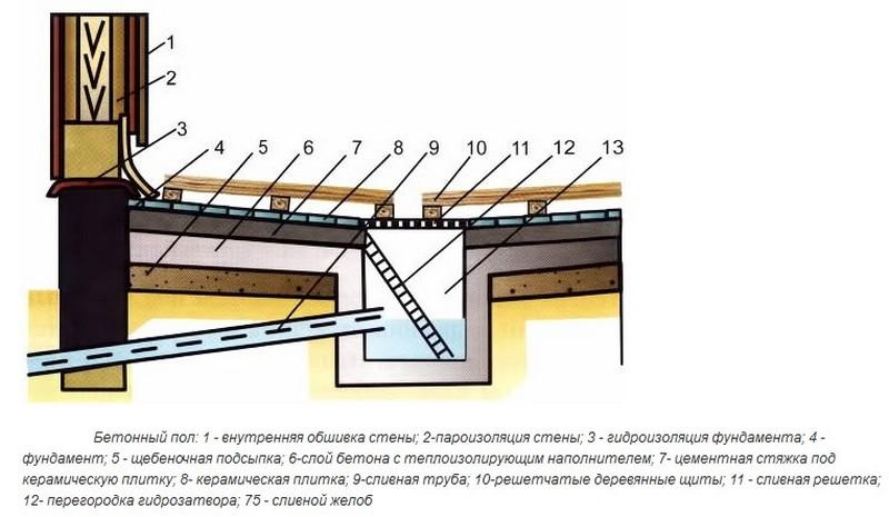 бетонный пол в бане фото
