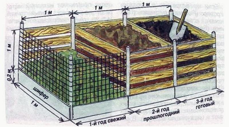 как сделать ящик для компоста на даче фото