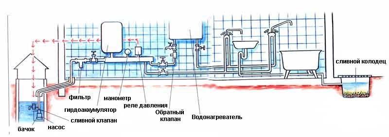 пластиковый водопровод на даче фото