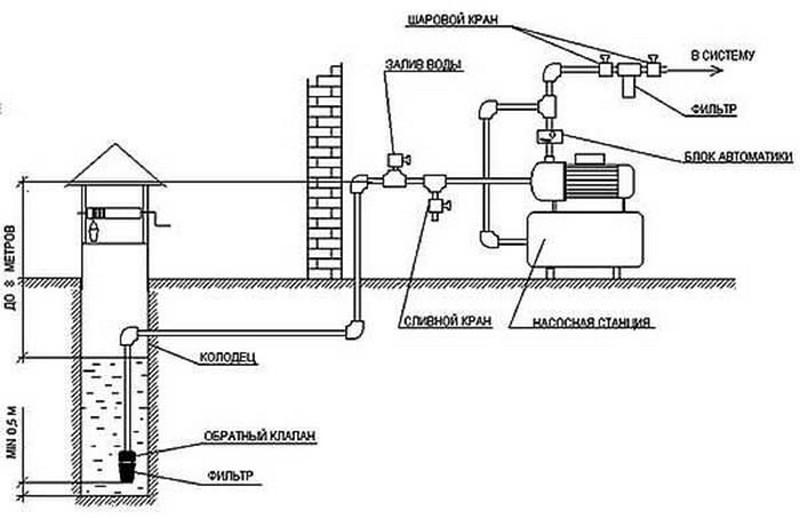 система водоснабжения из колодца фото