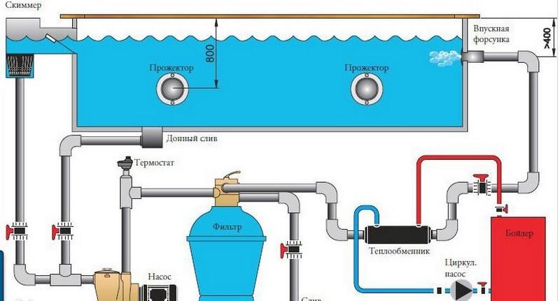 система подогрева воды в бассейне фото