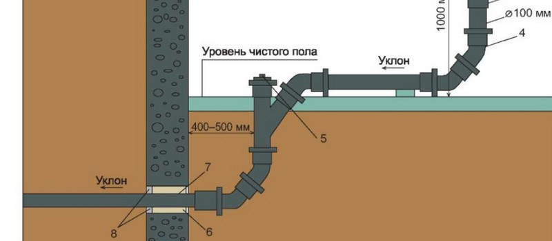 технология прокладки канализационных труб фото