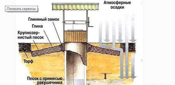 гидроизоляция колодца фото