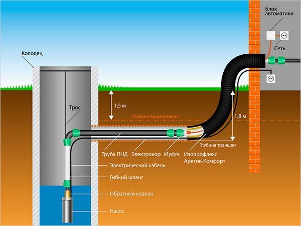 устройство водопровода на даче фото