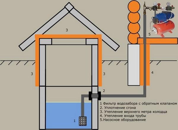 водопровод на даче из колодца простая схема фото