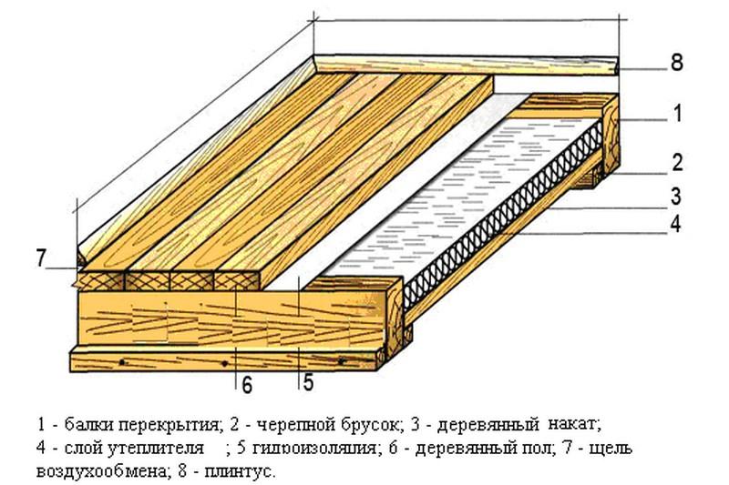 Подробно инструкция по утеплению деревянного пола, укладка с.