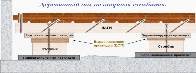Пол на лагах: создаем теплое основание на даче
