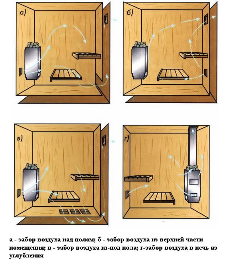 система вентиляции в бане фото