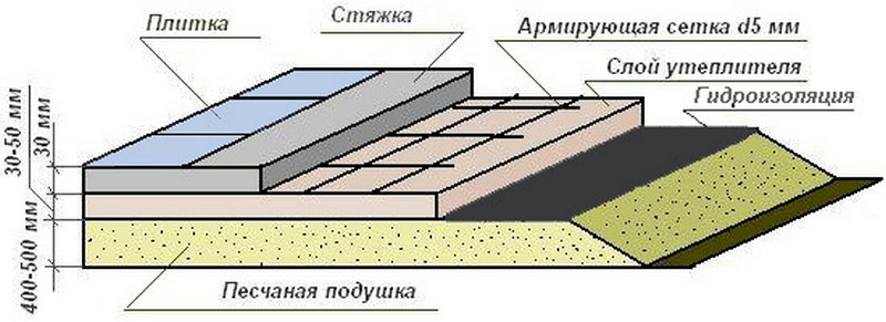 устройство бетонного пола в бане фото