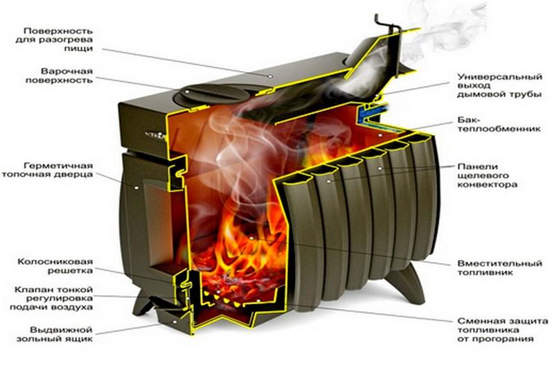 печи длительного горения огонь-батарея фото